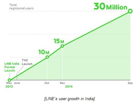 Messaging App LINE reaches 30 million users in India