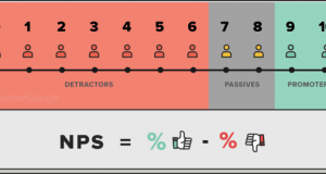All you need to know about Net Promoter Score (NPS)