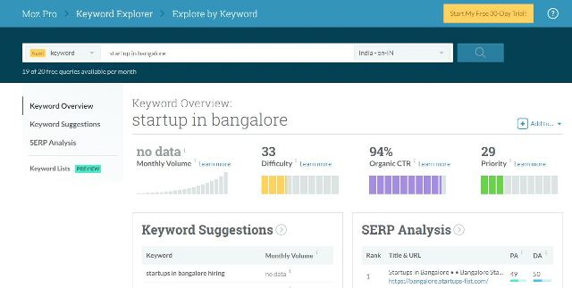 12 Best Keyword Research Tools for SEO and Content Marketing